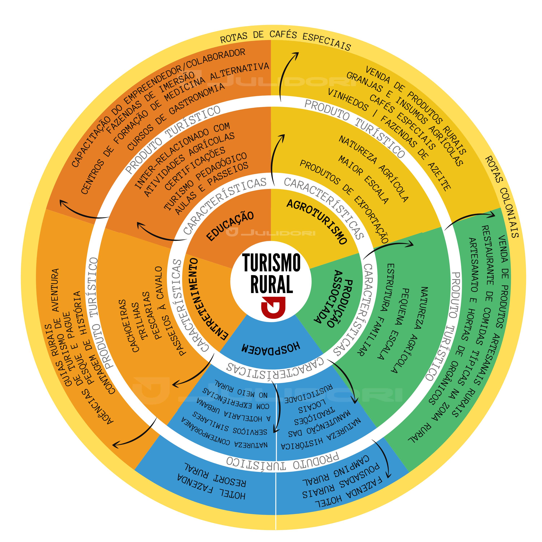 gráfico de característica e produtos do turismo rural